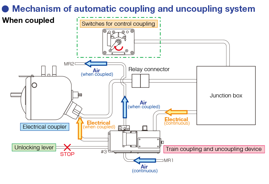 Coupling And Uncoupling : Automatic train coupling and uncoupling system yutaka